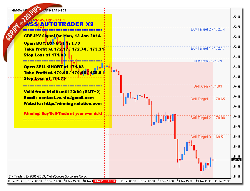 Winning solution system forex