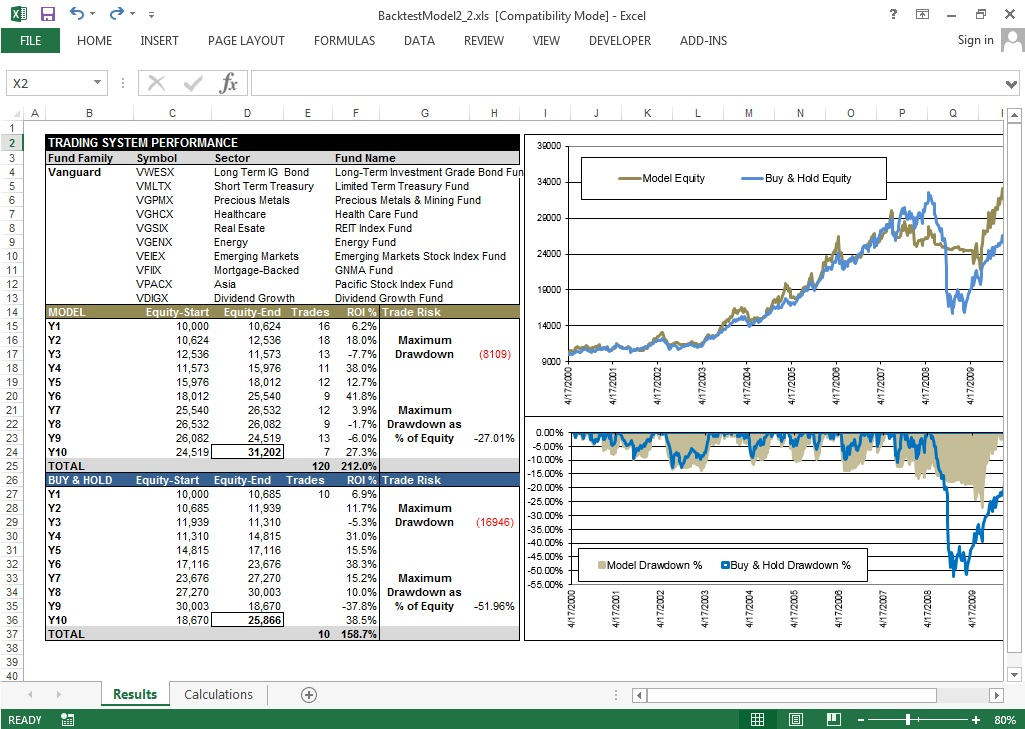 Build an Automated Sector Fund System in Excel