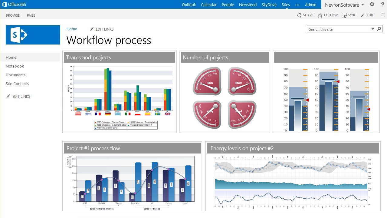 Nevron Chart for SharePoint 2014.1