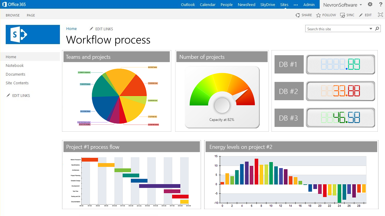 Nevron Vision for SharePoint 2014.1